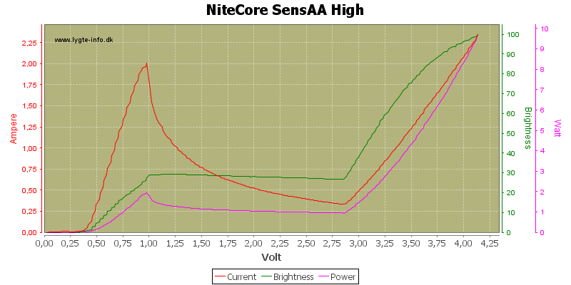 NiteCore%20SensAA%20High