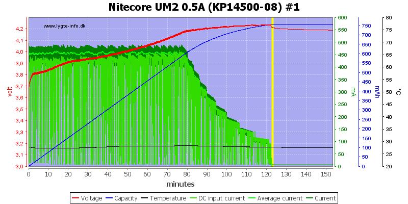 Nitecore%20UM2%200.5A%20%28KP14500-08%29%20%231