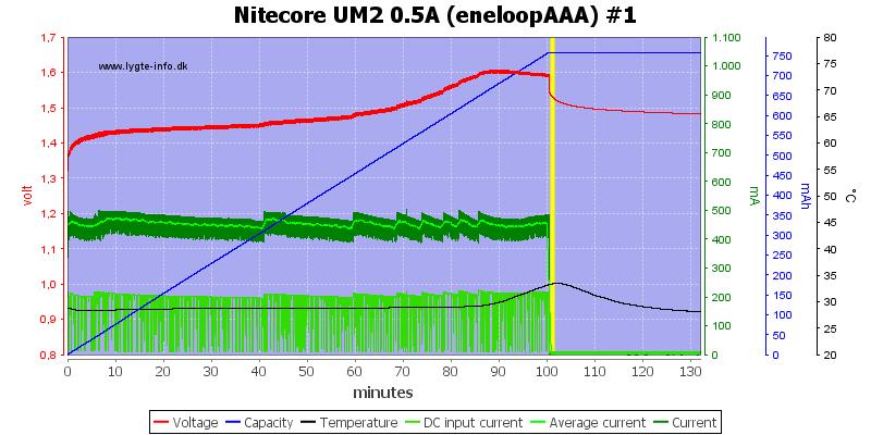 Nitecore%20UM2%200.5A%20%28eneloopAAA%29%20%231