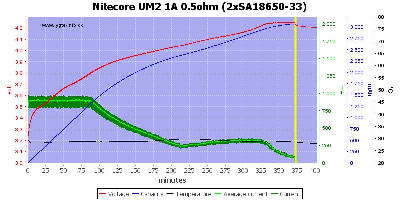 Nitecore%20UM2%201A%200.5ohm%20%282xSA18650-33%29