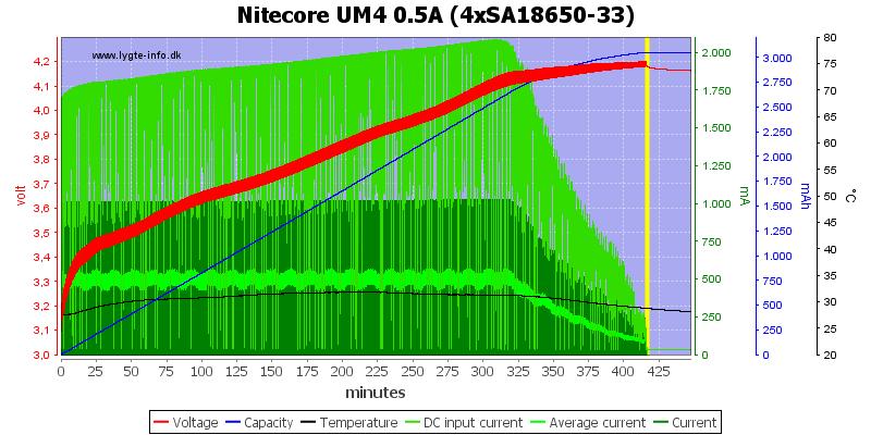 Nitecore%20UM4%200.5A%20%284xSA18650-33%29