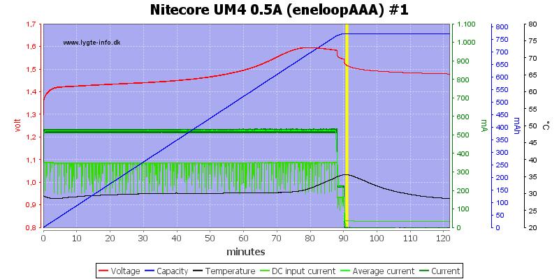 Nitecore%20UM4%200.5A%20%28eneloopAAA%29%20%231