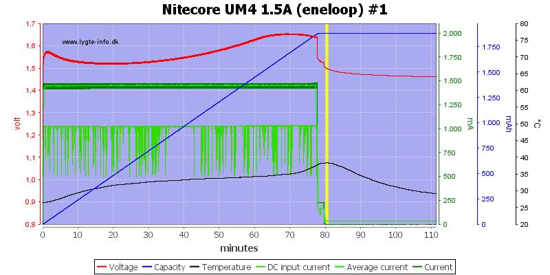 Nitecore%20UM4%201.5A%20%28eneloop%29%20%231
