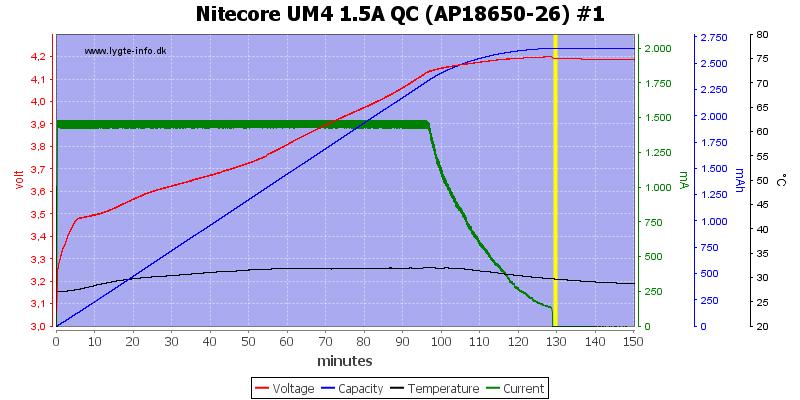 Nitecore%20UM4%201.5A%20QC%20%28AP18650-26%29%20%231