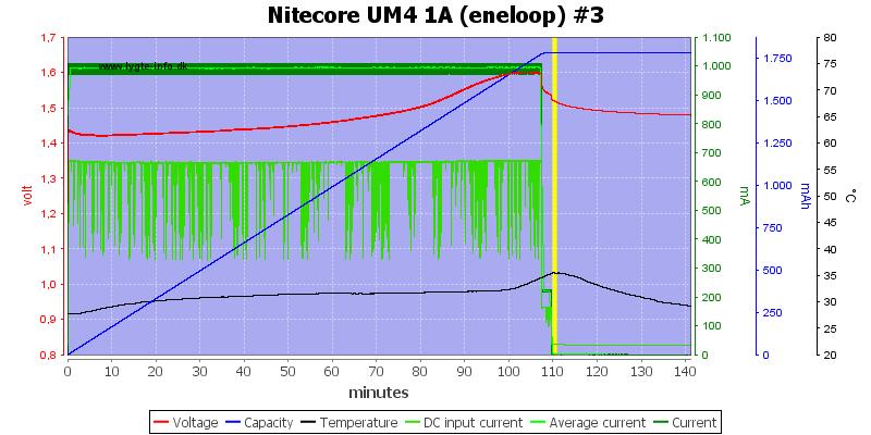 Nitecore%20UM4%201A%20%28eneloop%29%20%233