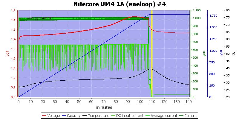 Nitecore%20UM4%201A%20%28eneloop%29%20%234