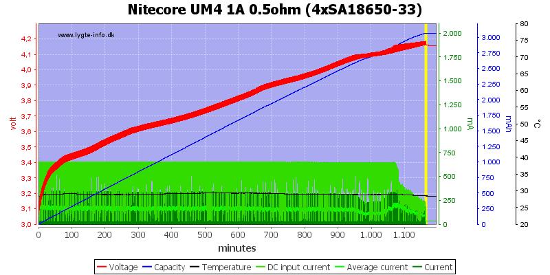 Nitecore%20UM4%201A%200.5ohm%20%284xSA18650-33%29