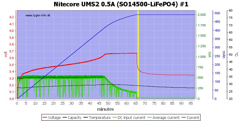 Nitecore%20UMS2%200.5A%20%28SO14500-LiFePO4%29%20%231