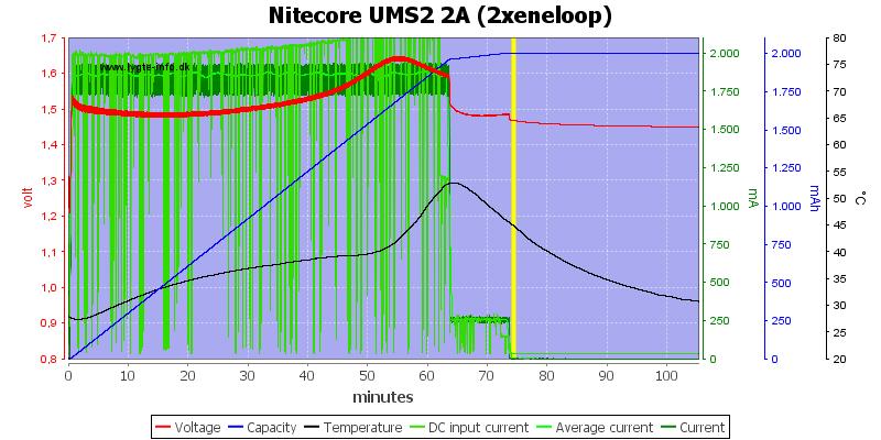Nitecore%20UMS2%202A%20%282xeneloop%29