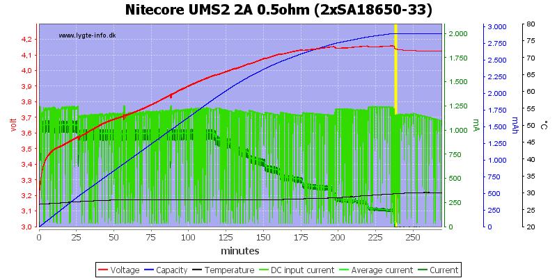Nitecore%20UMS2%202A%200.5ohm%20%282xSA18650-33%29