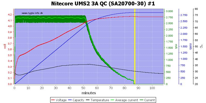 Nitecore%20UMS2%203A%20QC%20%28SA20700-30%29%20%231