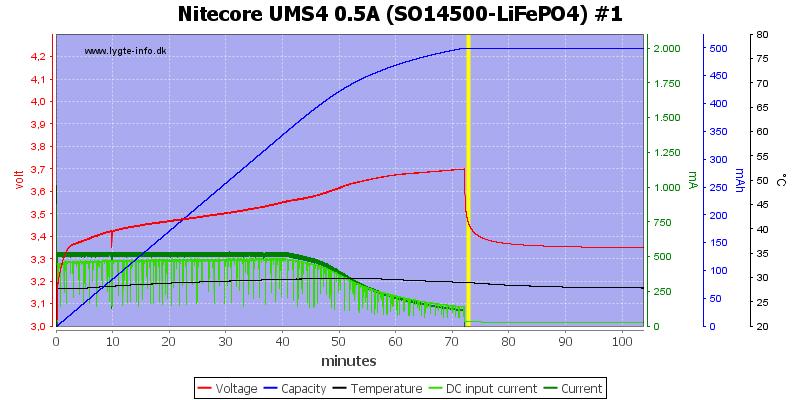 Nitecore%20UMS4%200.5A%20%28SO14500-LiFePO4%29%20%231