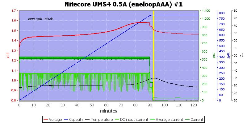 Nitecore%20UMS4%200.5A%20%28eneloopAAA%29%20%231