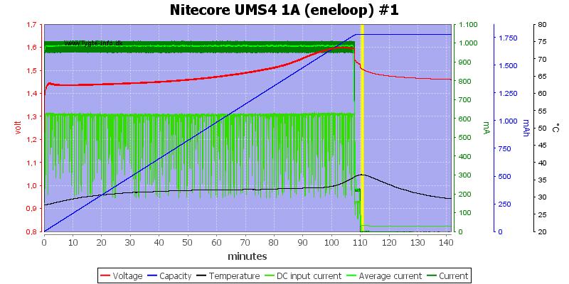 Nitecore%20UMS4%201A%20%28eneloop%29%20%231