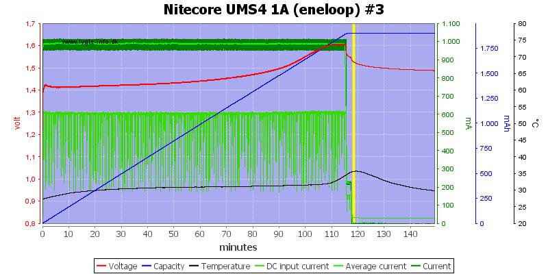 Nitecore%20UMS4%201A%20%28eneloop%29%20%233