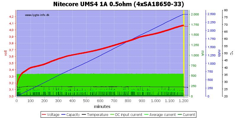 Nitecore%20UMS4%201A%200.5ohm%20%284xSA18650-33%29