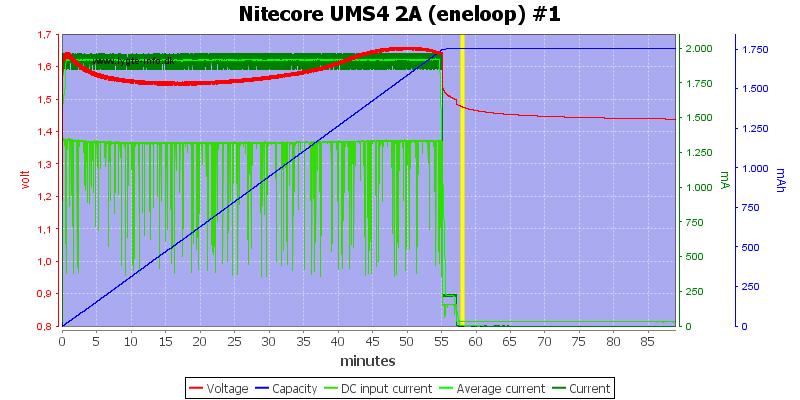 Nitecore%20UMS4%202A%20%28eneloop%29%20%231