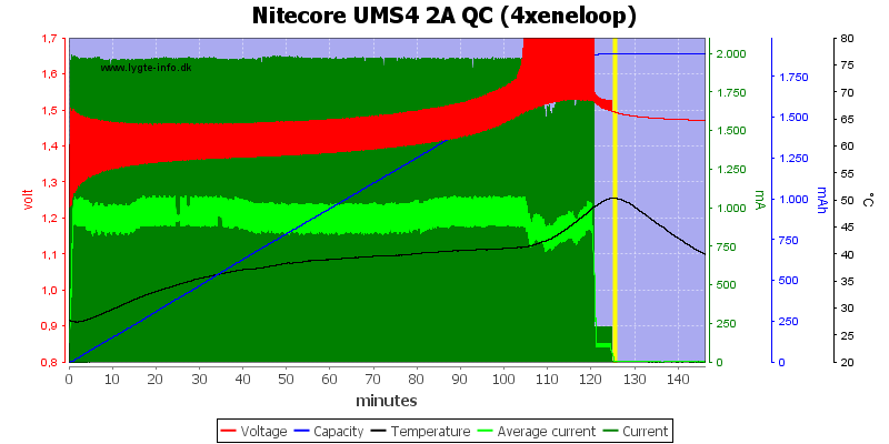 Nitecore%20UMS4%202A%20QC%20%284xeneloop%29