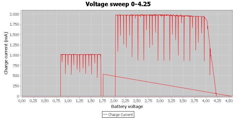 Voltage%20sweep%200-4.25