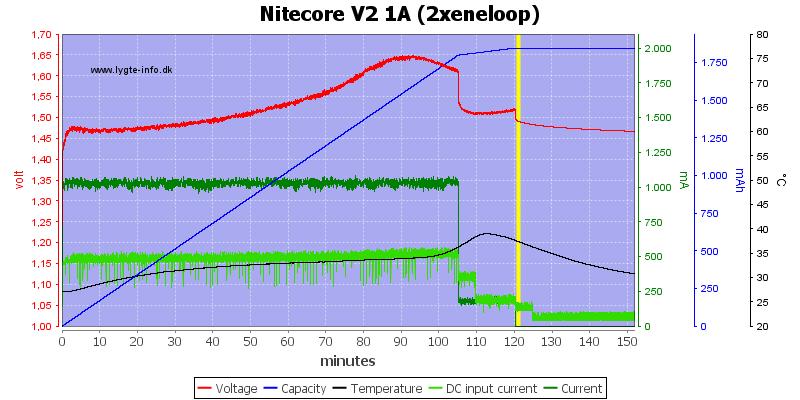 Nitecore%20V2%201A%20%282xeneloop%29