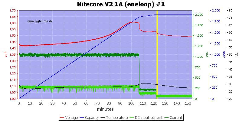 Nitecore%20V2%201A%20%28eneloop%29%20%231