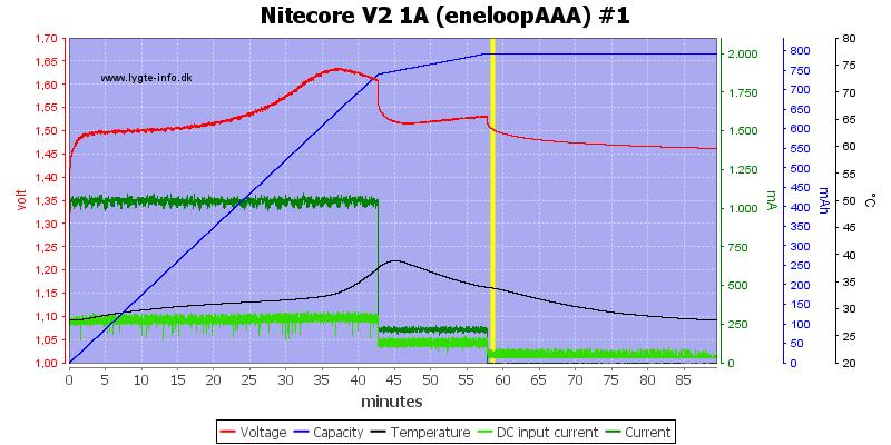 Nitecore%20V2%201A%20%28eneloopAAA%29%20%231