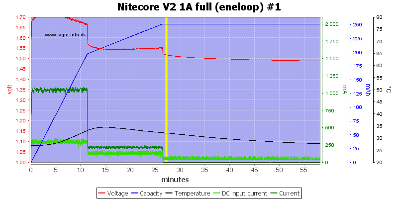 Nitecore%20V2%201A%20full%20%28eneloop%29%20%231
