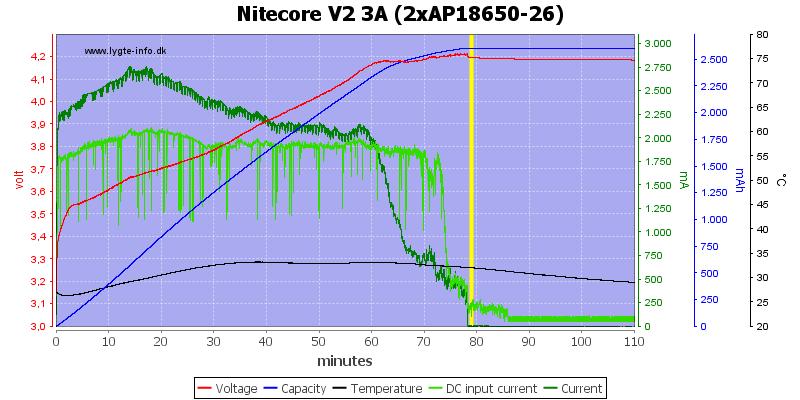 Nitecore%20V2%203A%20%282xAP18650-26%29