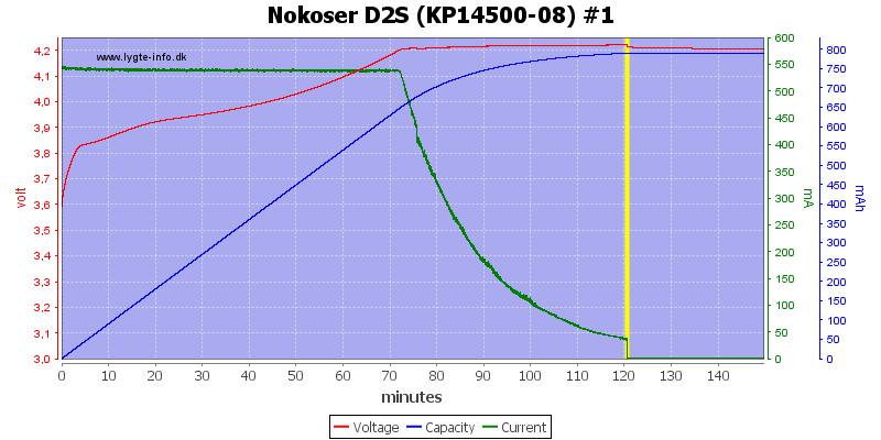 Nokoser%20D2S%20(KP14500-08)%20%231