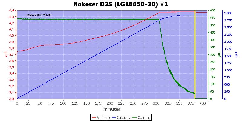 Nokoser%20D2S%20(LG18650-30)%20%231