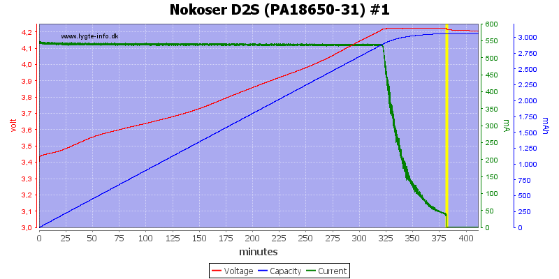 Nokoser%20D2S%20(PA18650-31)%20%231