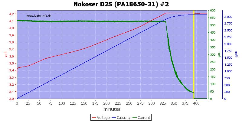 Nokoser%20D2S%20(PA18650-31)%20%232