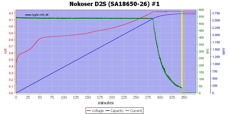 Nokoser%20D2S%20(SA18650-26)%20%231
