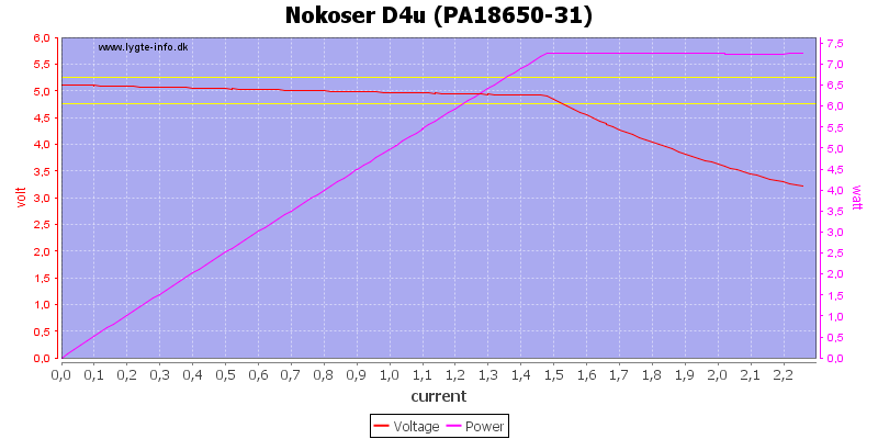 Nokoser%20D4u%20(PA18650-31)%20load%20sweep