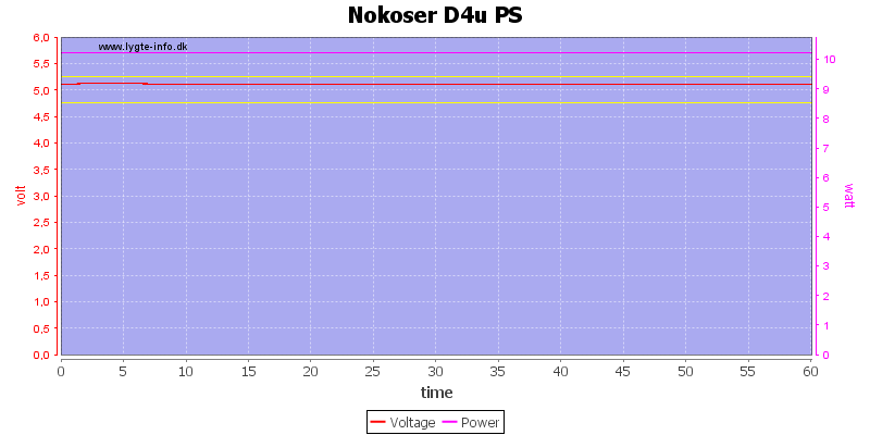 Nokoser%20D4u%20PS%20load%20test