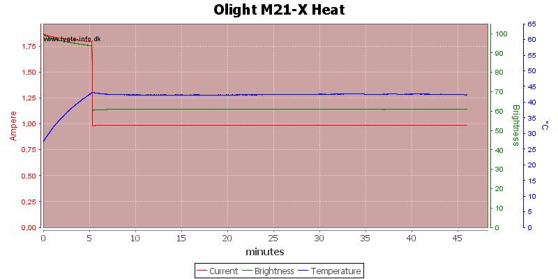 Olight%20M21-X%20Heat