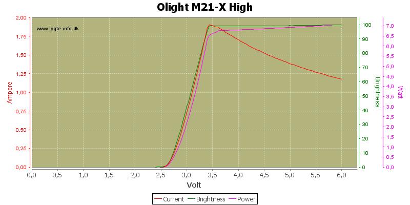 Olight%20M21-X%20High
