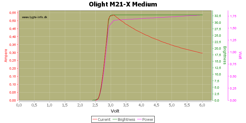 Olight%20M21-X%20Medium