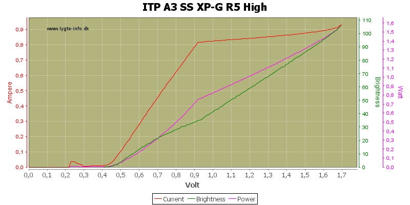 ITP%20A3%20SS%20XP-G%20R5%20High