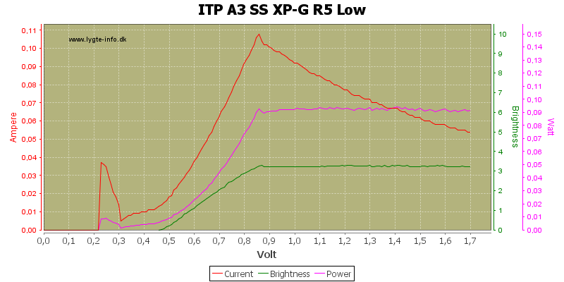 ITP%20A3%20SS%20XP-G%20R5%20Low