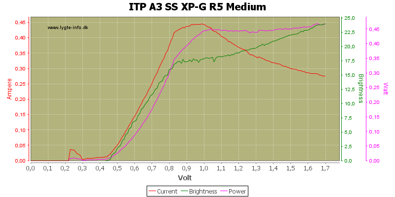 ITP%20A3%20SS%20XP-G%20R5%20Medium