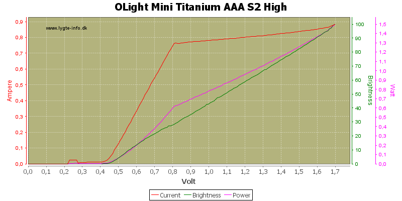 OLight%20Mini%20Titanium%20AAA%20S2%20High