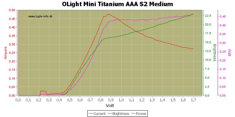 OLight%20Mini%20Titanium%20AAA%20S2%20Medium