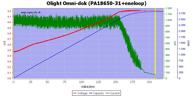 Olight%20Omni-dok%20(PA18650-31+eneloop)