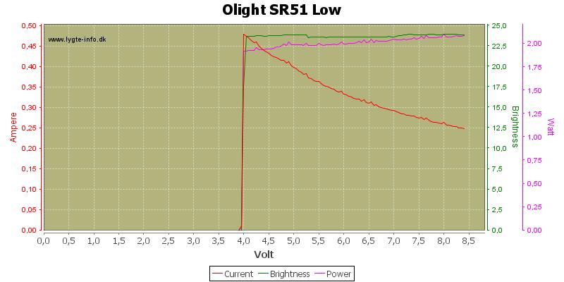 Olight%20SR51%20Low