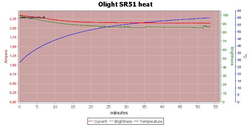 Olight%20SR51%20heat