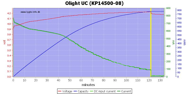 Olight%20UC%20%28KP14500-08%29