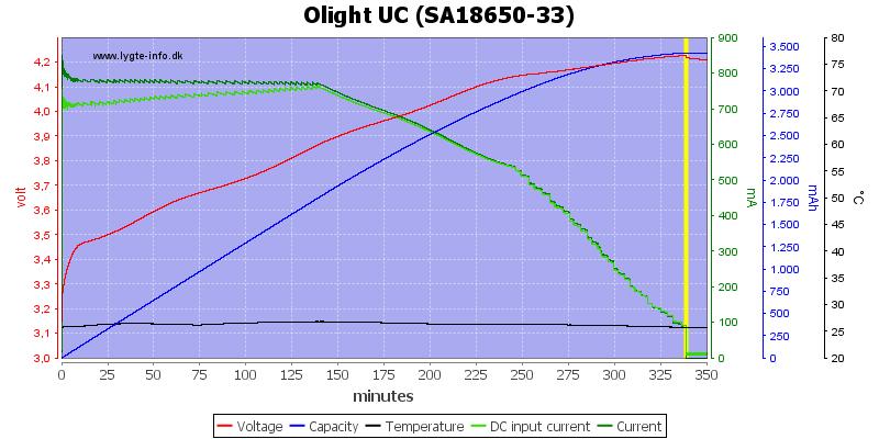 Olight%20UC%20%28SA18650-33%29