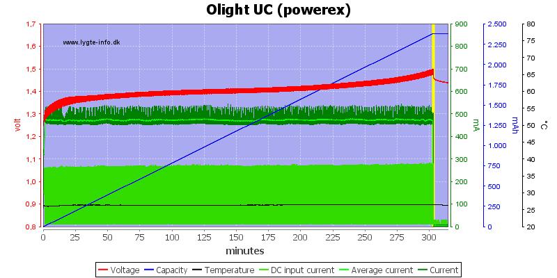 Olight%20UC%20%28powerex%29