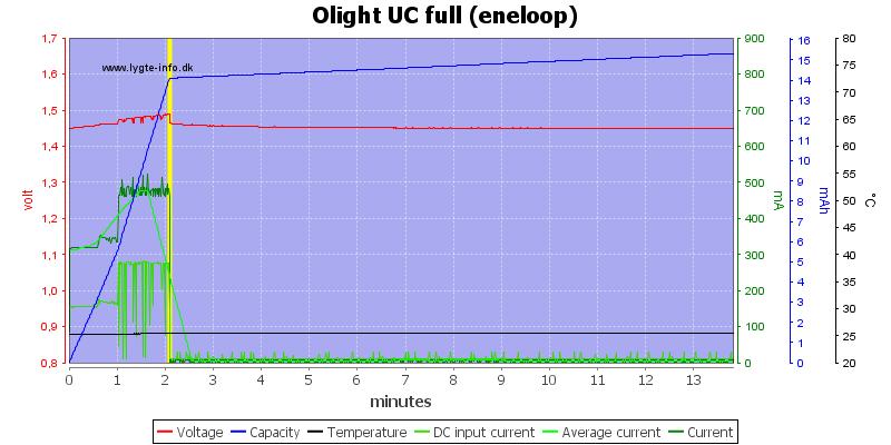 Olight%20UC%20full%20%28eneloop%29